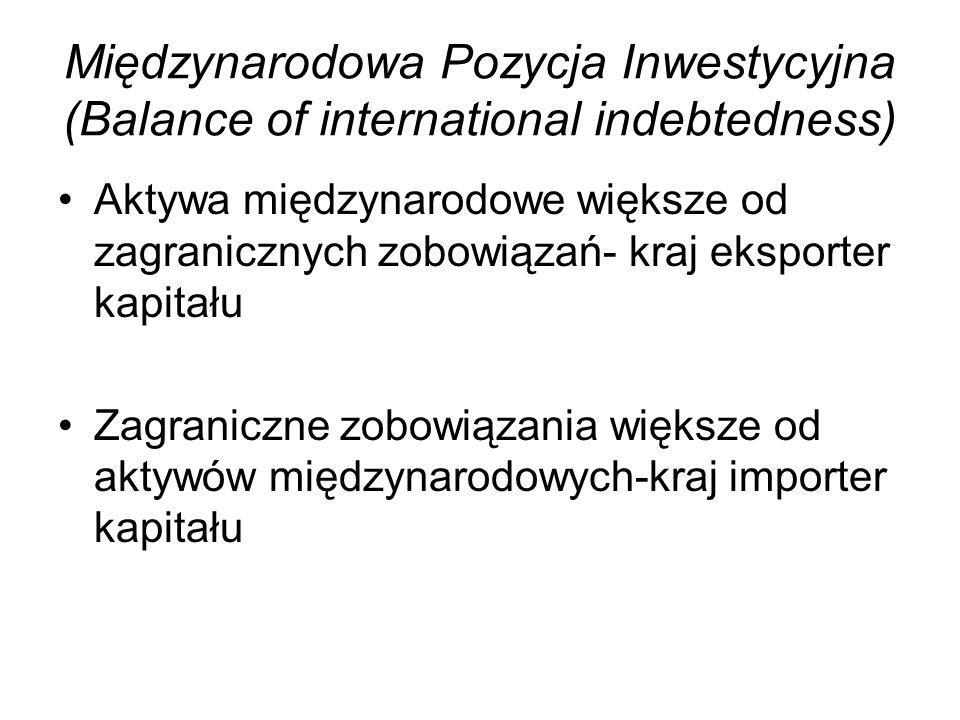 Międzynarodowa Pozycja Inwestycyjna (Balance of international indebtedness) Aktywa międzynarodowe większe od zagranicznych zobowiązań- kraj eksporter kapitału Zagraniczne zobowiązania większe od aktywów międzynarodowych-kraj importer kapitału