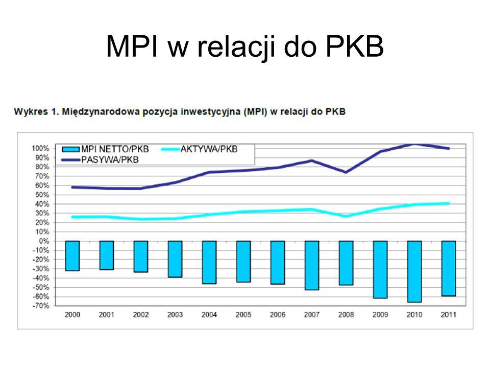 MPI w relacji do PKB