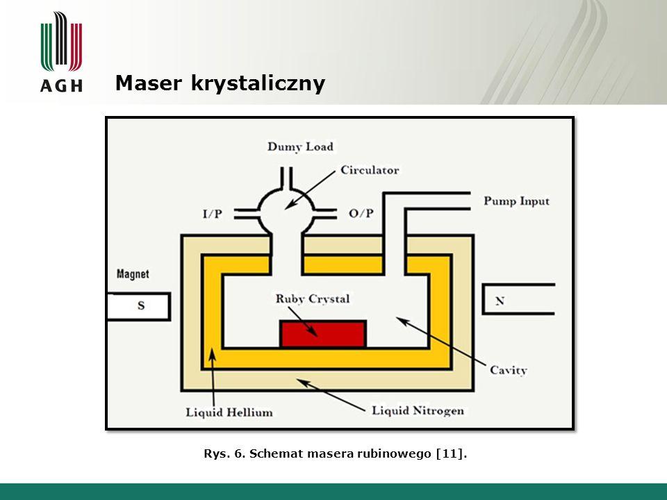 Maser wodorowy Rys. 7. Schemat masera wodorowego [11].Zdj. 4. Widok masera wodorowego [5].