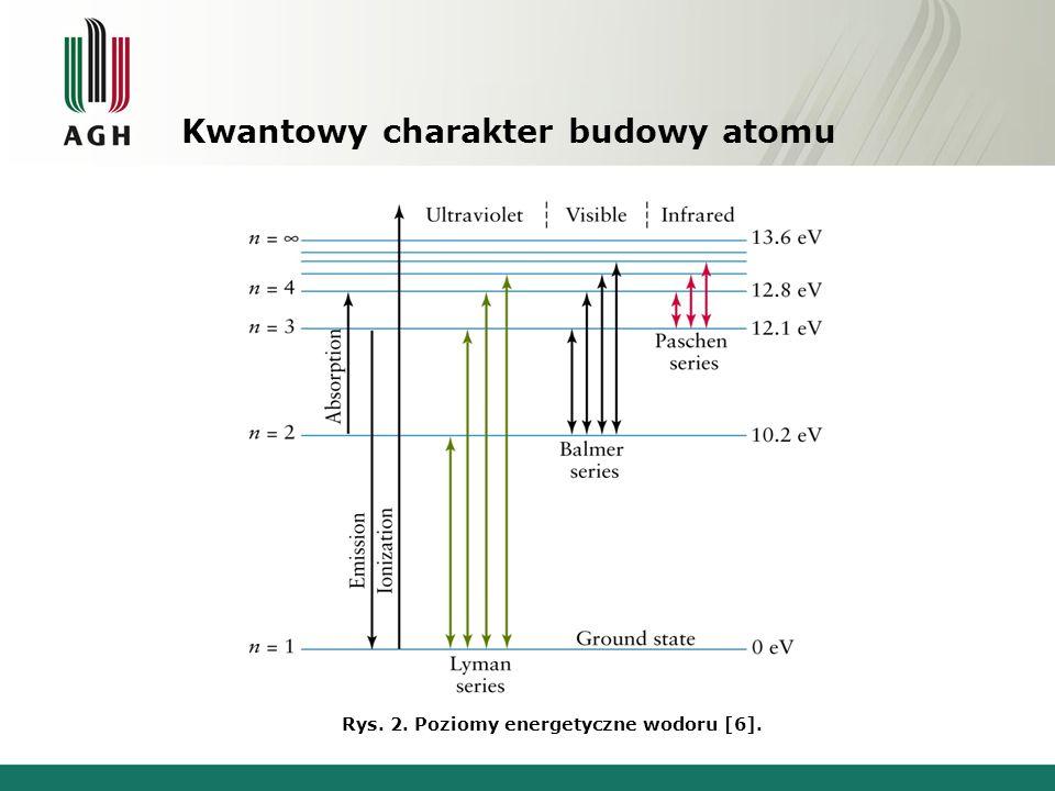 Kwantowy charakter budowy atomu Rys. 3. Widma promieniowania [5].