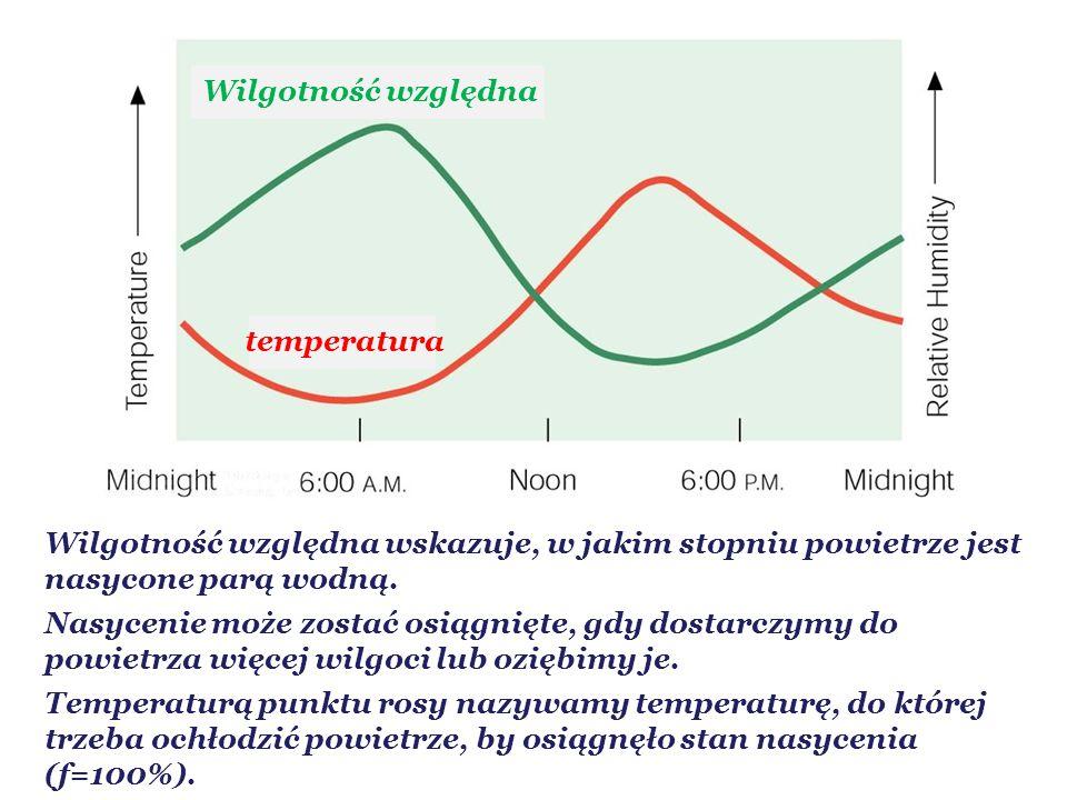 Wilgotność względna wskazuje, w jakim stopniu powietrze jest nasycone parą wodną.