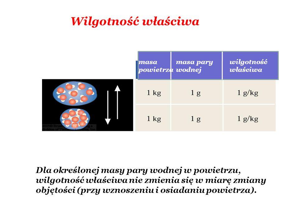 Wilgotność właściwa masa powietrza masa pary wodnej wilgotność właściwa Dla określonej masy pary wodnej w powietrzu, wilgotność właściwa nie zmienia się w miarę zmiany objętości (przy wznoszeniu i osiadaniu powietrza).