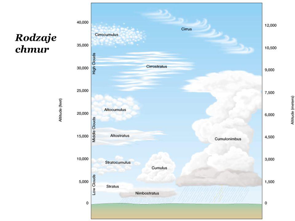 Rodzaje chmur