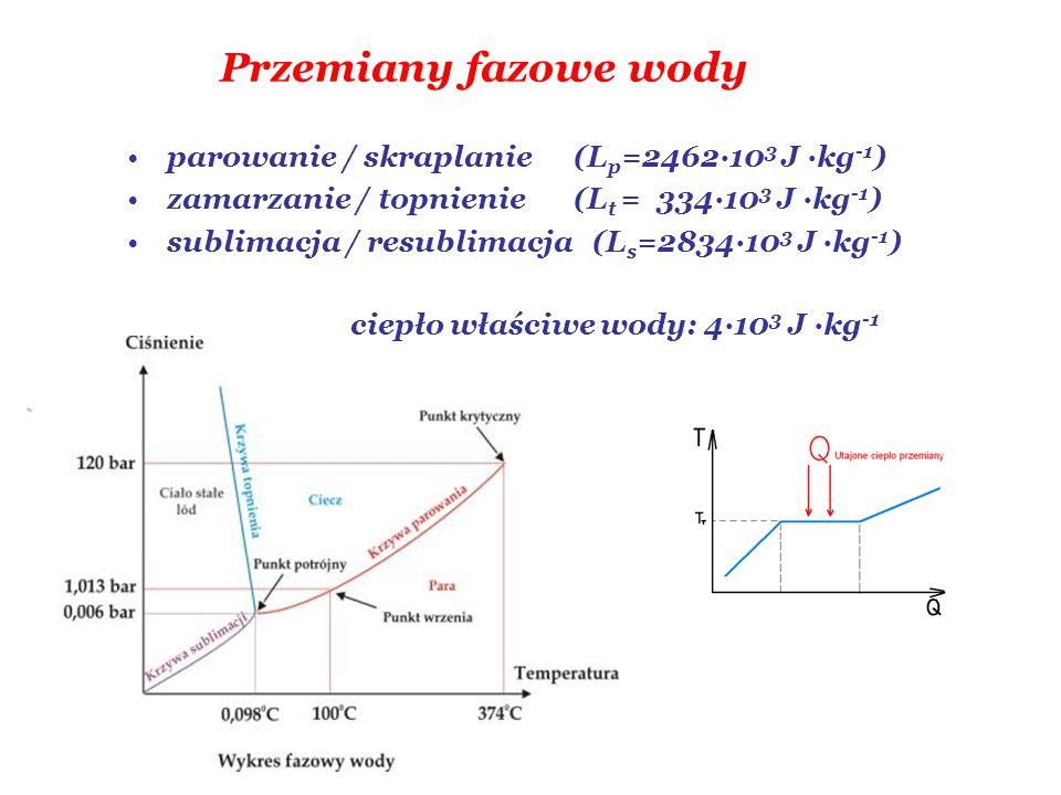 Przemiany fazowe wody parowanie / skraplanie (L p =2462·10 3 J ·kg -1 ) zamarzanie / topnienie (L t = 334·10 3 J ·kg -1 ) sublimacja / resublimacja (L s =2834·10 3 J ·kg -1 ) ciepło właściwe wody: 4·10 3 J ·kg -1