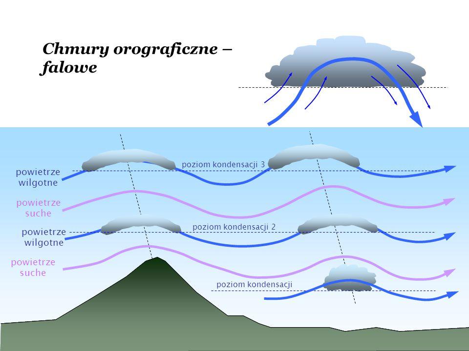 poziom kondensacji powietrze wilgotne powietrze suche poziom kondensacji 2 powietrze wilgotne powietrze suche poziom kondensacji 3 Chmury orograficzne – falowe