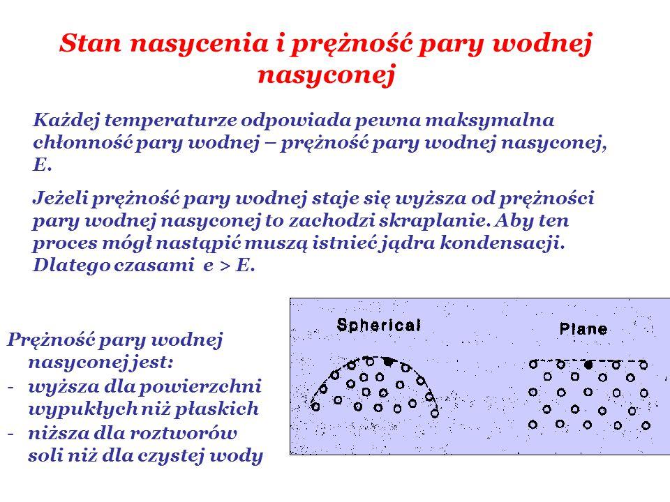 Stan nasycenia i prężność pary wodnej nasyconej Każdej temperaturze odpowiada pewna maksymalna chłonność pary wodnej – prężność pary wodnej nasyconej, E.