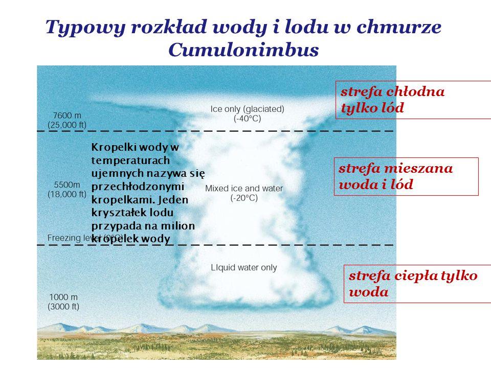 Typowy rozkład wody i lodu w chmurze Cumulonimbus strefa ciepła tylko woda strefa mieszana woda i lód strefa chłodna tylko lód Kropelki wody w temperaturach ujemnych nazywa się przechłodzonymi kropelkami.