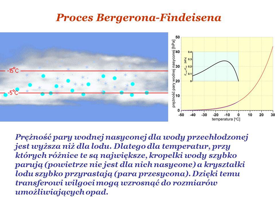 Proces Bergerona-Findeisena Prężność pary wodnej nasyconej dla wody przechłodzonej jest wyższa niż dla lodu.