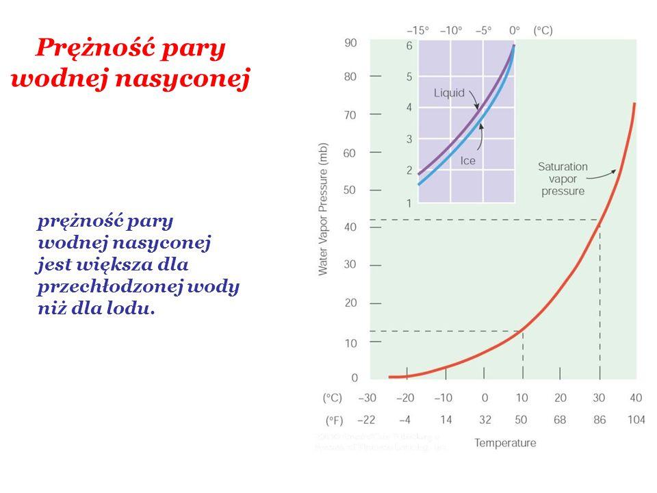 Prężność pary wodnej nasyconej prężność pary wodnej nasyconej jest większa dla przechłodzonej wody niż dla lodu.