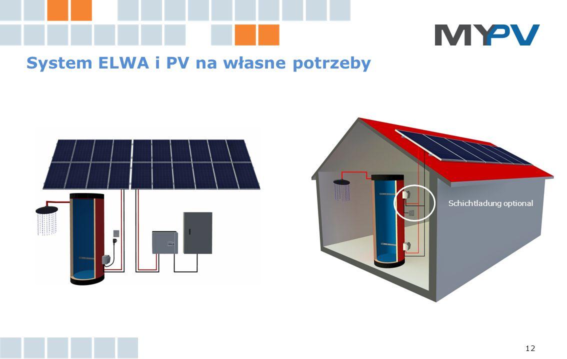 12 System ELWA i PV na własne potrzeby Schichtladung optional