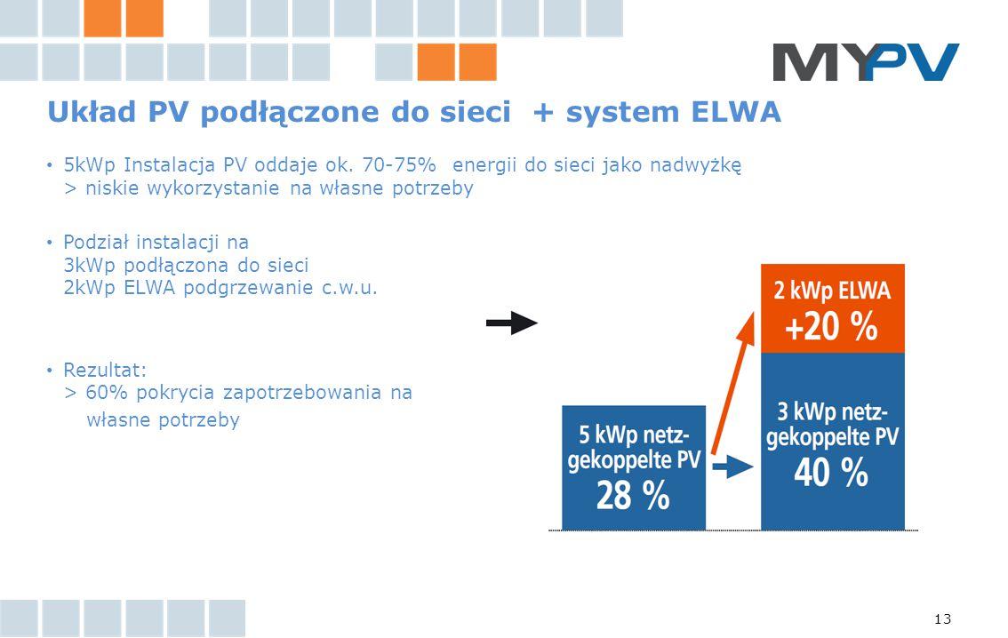 13 Układ PV podłączone do sieci + system ELWA 5kWp Instalacja PV oddaje ok. 70-75% energii do sieci jako nadwyżkę > niskie wykorzystanie na własne pot