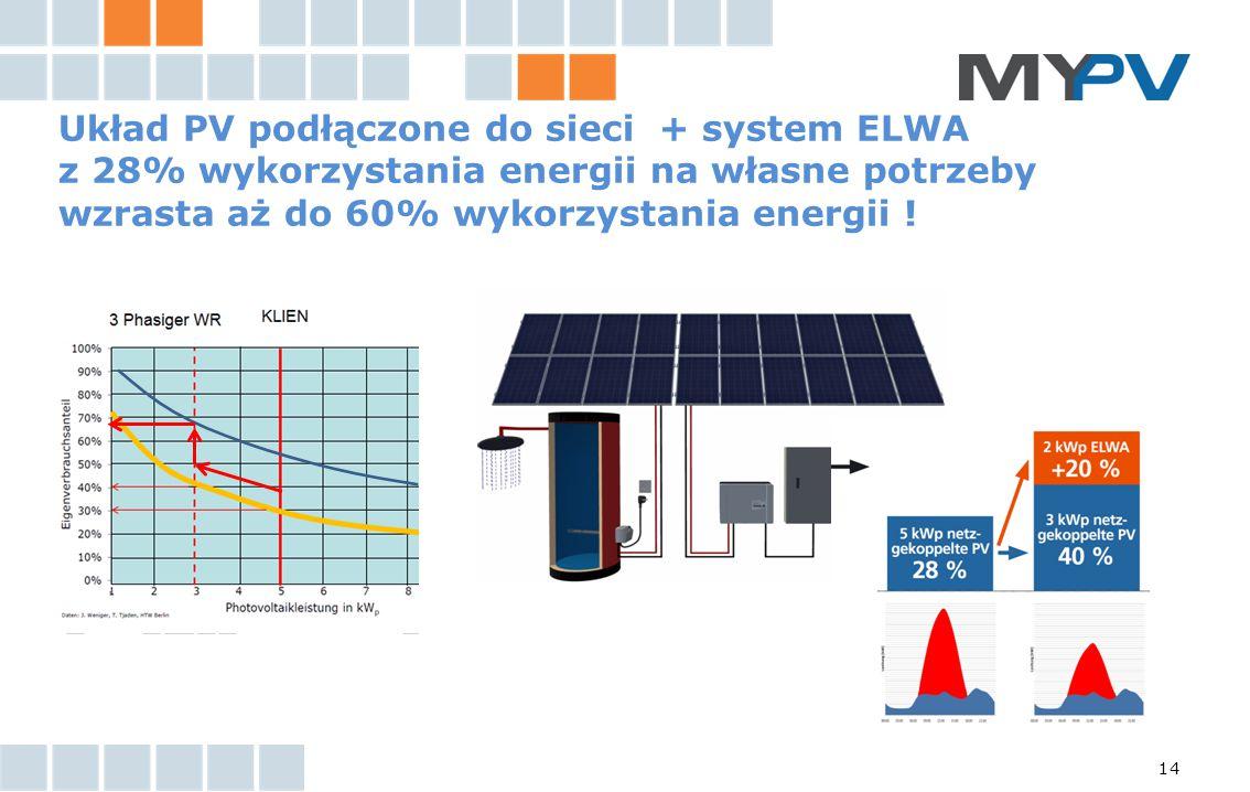 14 Układ PV podłączone do sieci + system ELWA z 28% wykorzystania energii na własne potrzeby wzrasta aż do 60% wykorzystania energii !