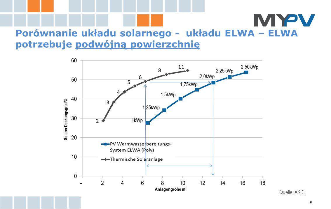 8 Porównanie układu solarnego - układu ELWA – ELWA potrzebuje podwójną powierzchnię Quelle: ASIC