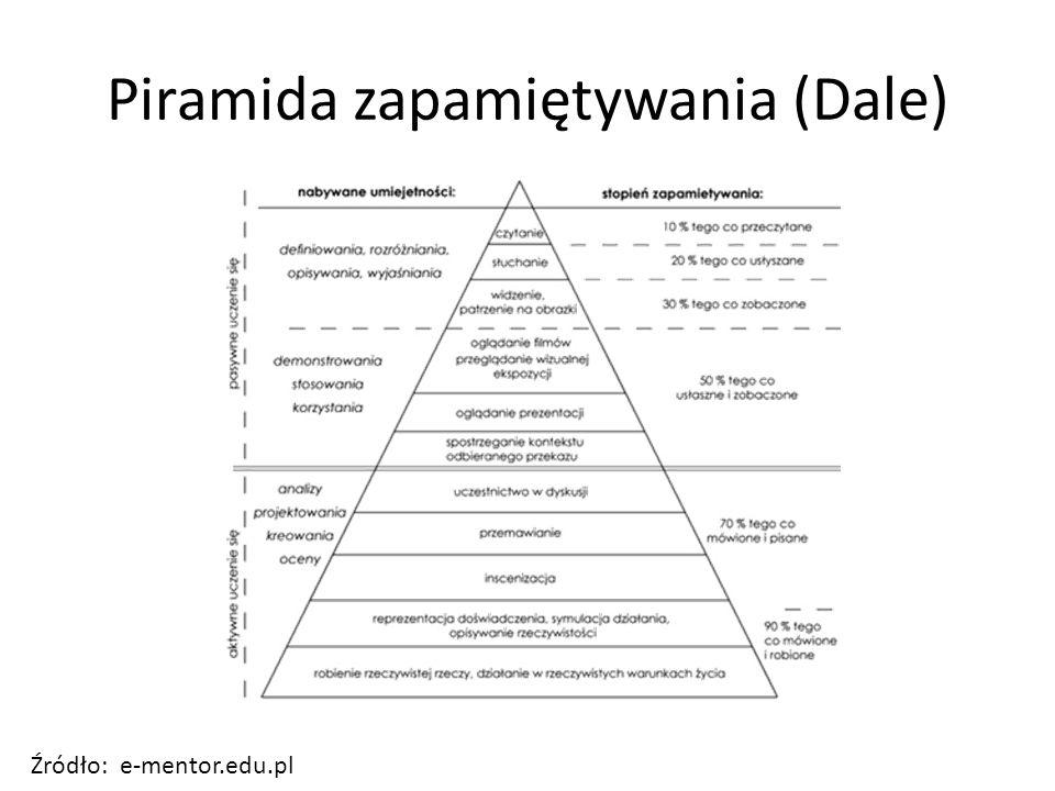Piramida zapamiętywania (Dale) Źródło: e-mentor.edu.pl