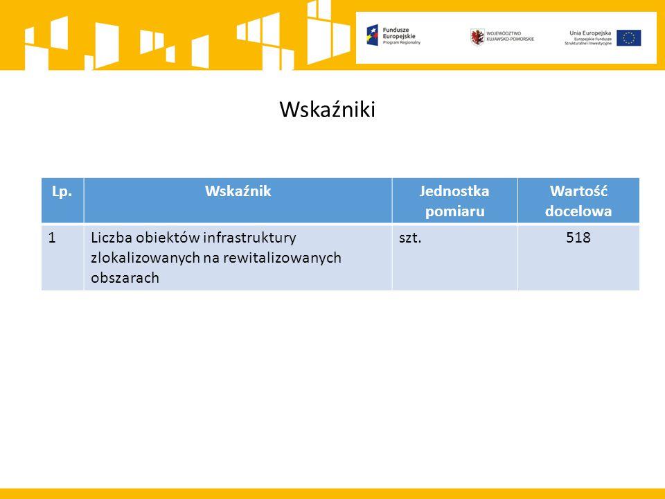 Lp.WskaźnikJednostka pomiaru Wartość docelowa 1Liczba obiektów infrastruktury zlokalizowanych na rewitalizowanych obszarach szt.518 Wskaźniki