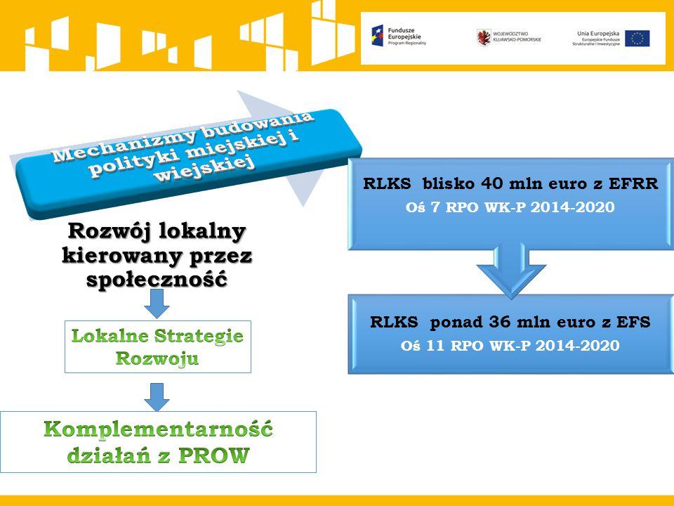 RLKS ponad 36 mln euro z EFS Oś 11 RPO WK-P 2014-2020 RLKS blisko 40 mln euro z EFRR Oś 7 RPO WK-P 2014-2020 Rozwój lokalny kierowany przez społecznoś