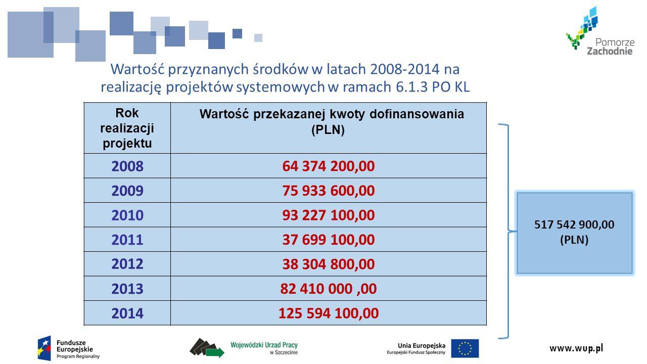 www.wup.pl Wartość przyznanych środków w latach 2008-2014 na realizację projektów systemowych w ramach 6.1.3 PO KL Rok realizacji projektu Wartość prz