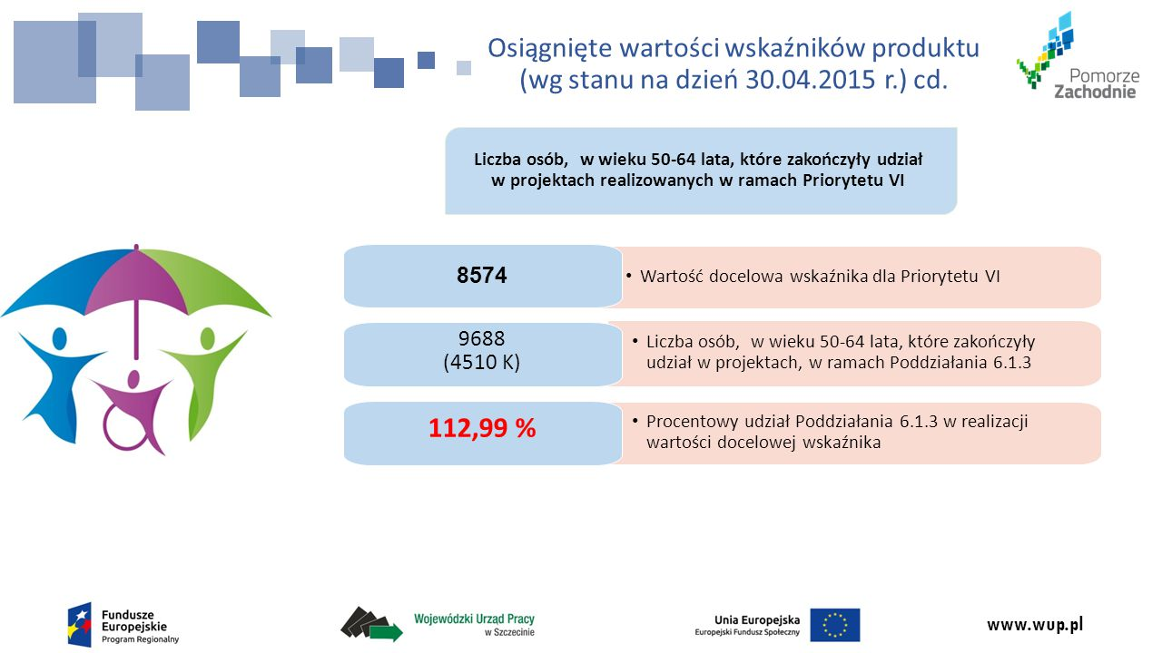 www.wup.pl Liczba osób, w wieku 50-64 lata, które zakończyły udział w projektach realizowanych w ramach Priorytetu VI Liczba osób, w wieku 50-64 lata, które zakończyły udział w projektach, w ramach Poddziałania 6.1.3 9688 (4510 K) Osiągnięte wartości wskaźników produktu (wg stanu na dzień 30.04.2015 r.) cd.