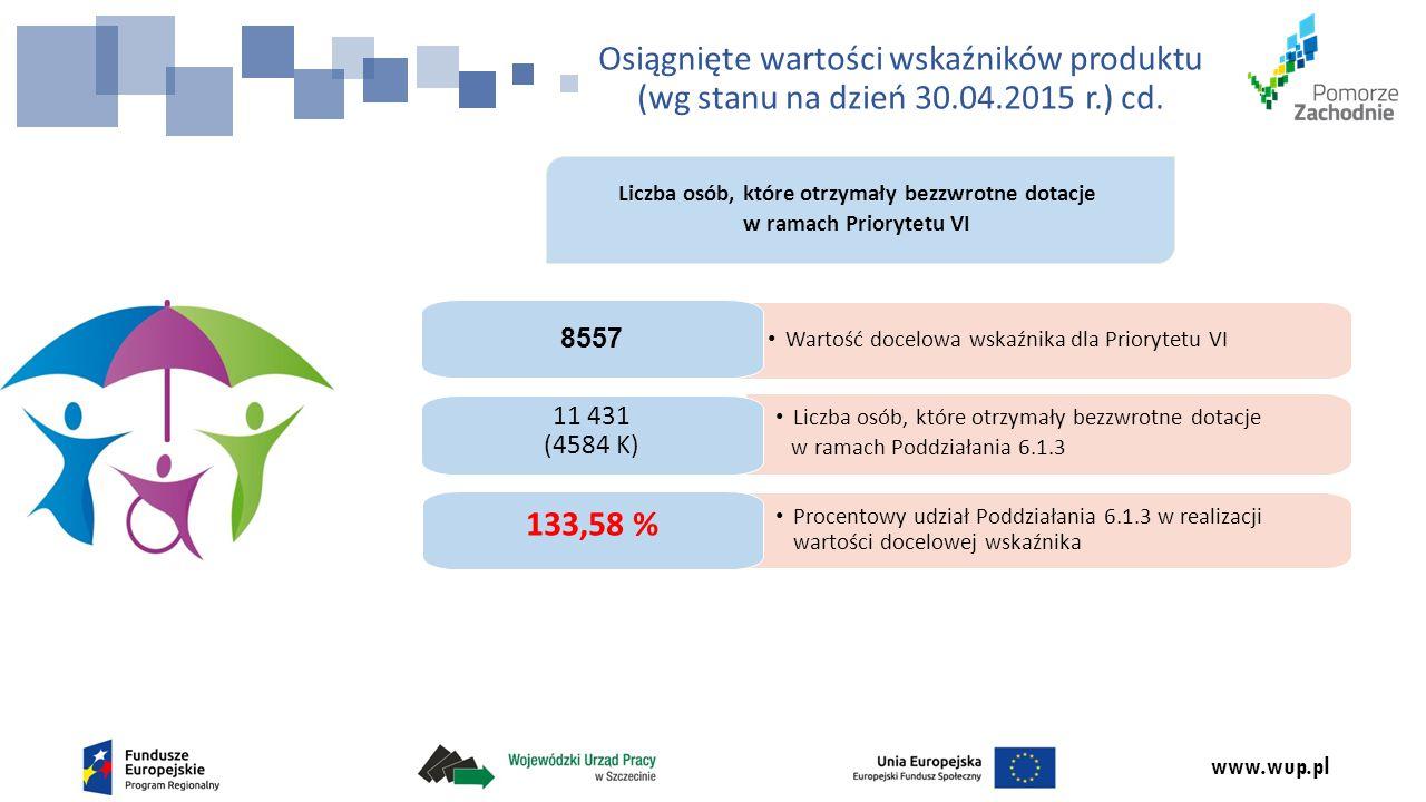 www.wup.pl Liczba osób, które otrzymały bezzwrotne dotacje w ramach Priorytetu VI Liczba osób, które otrzymały bezzwrotne dotacje w ramach Poddziałania 6.1.3 11 431 (4584 K) Osiągnięte wartości wskaźników produktu (wg stanu na dzień 30.04.2015 r.) cd.