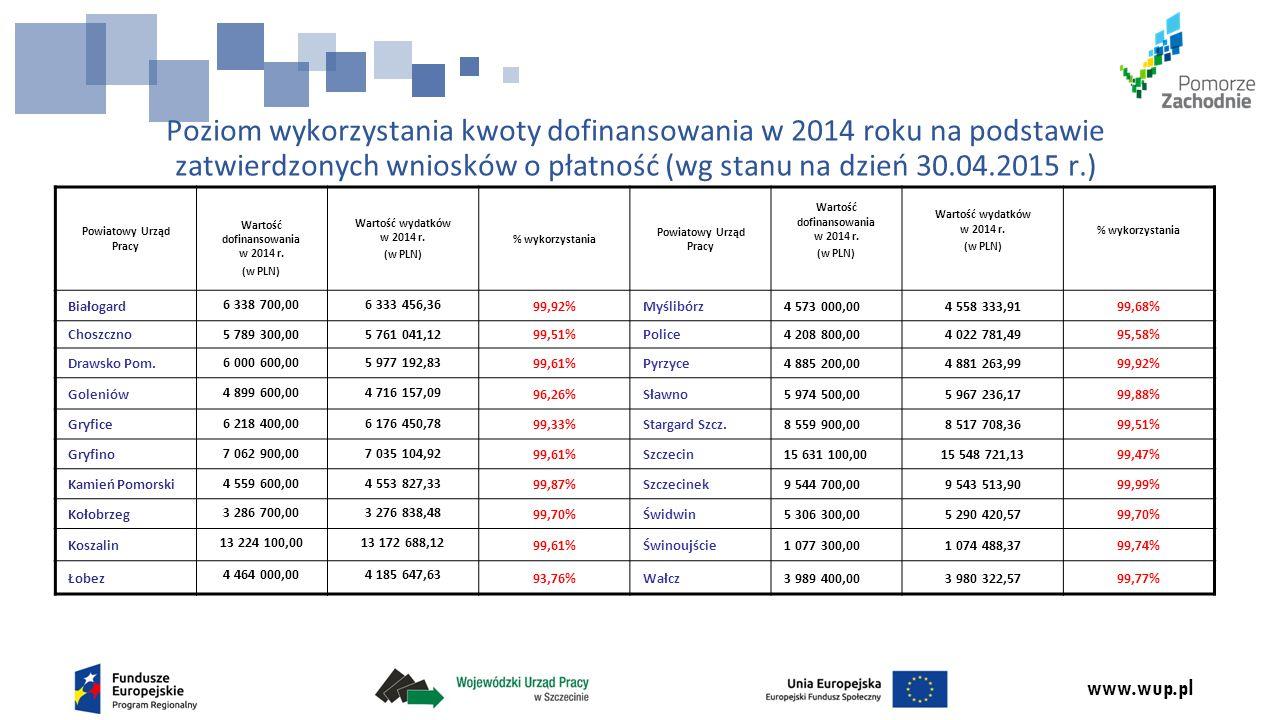 www.wup.pl Poziom wykorzystania przyznanej kwoty dofinansowania w 2014 roku na podstawie zatwierdzonych wniosków o płatność w ujęciu całkowitym (wg stanu na dzień: 30.04.2015 r.) Łączna wartość dofinansowania w roku 2014 (w PLN) Łączna wartość zatwierdzonych wniosków o płatność (w PLN) % wykorzystania 125 594 100 124 573 195,1299,19%
