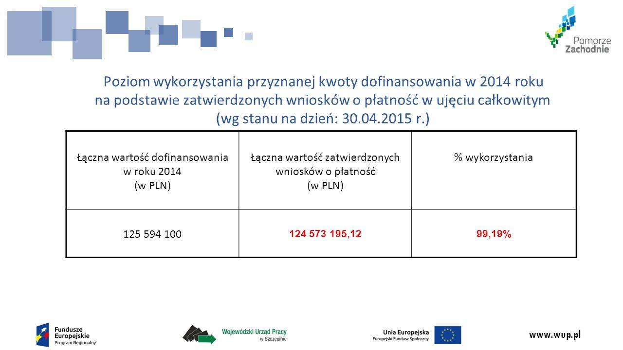 www.wup.pl Poziom wykorzystania przyznanej kwoty dofinansowania w 2014 roku na podstawie zatwierdzonych wniosków o płatność w ujęciu całkowitym (wg st