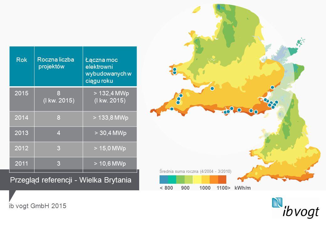 ib vogt GmbH 2015 kWh/m Średnia suma roczna (4/2004 - 3/2010) Przegląd referencji - Wielka Brytania RokRoczna liczba projektów Łączna moc elektrowni wybudowanych w ciągu roku 20158 (I kw.