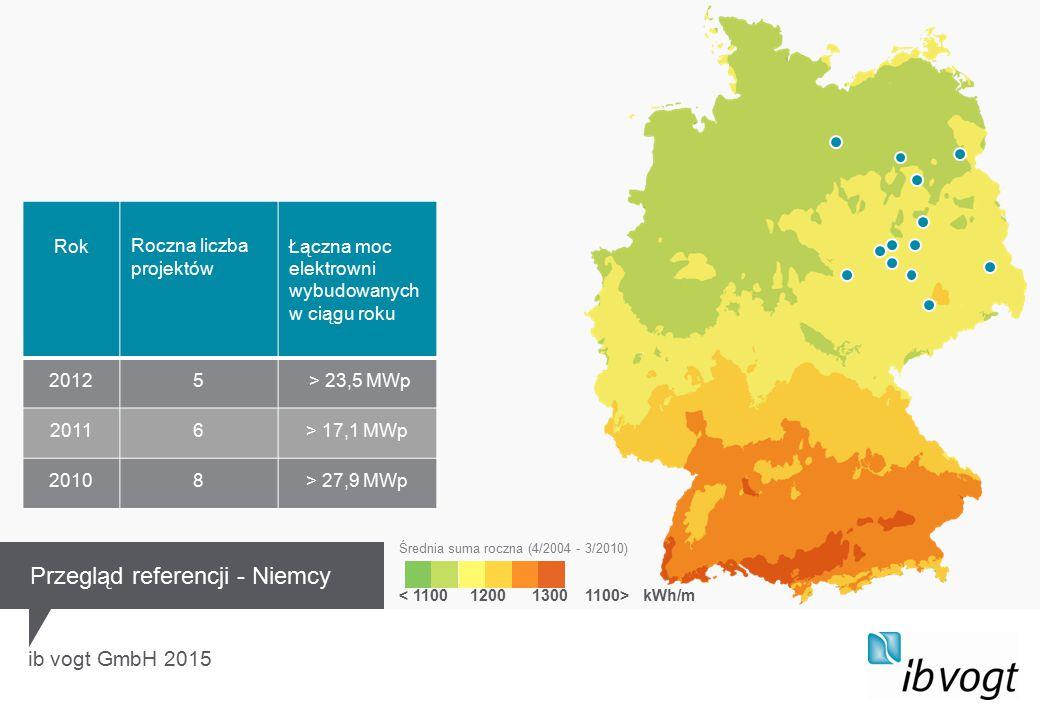 ib vogt GmbH 2015 kWh/m Średnia suma roczna (4/2004 - 3/2010) Przegląd referencji - Niemcy RokRoczna liczba projektów Łączna moc elektrowni wybudowanych w ciągu roku 20125 > 23,5 MWp 20116> 17,1 MWp 20108> 27,9 MWp