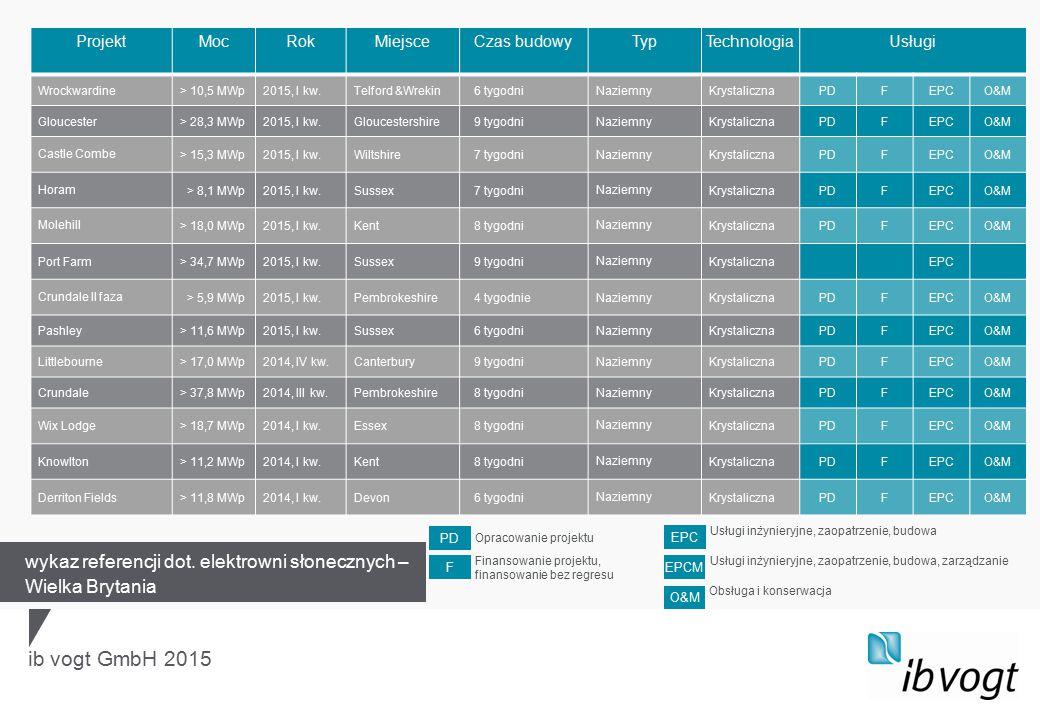 ib vogt GmbH 2015 ProjektMocRokMiejsceCzas budowyTypTechnologiaUsługi Wrockwardine> 10,5 MWp2015, I kw.Telford &Wrekin 6 tygodniNaziemnyKrystalicznaPDFEPCO&M Gloucester> 28,3 MWp2015, I kw.Gloucestershire 9 tygodniNaziemnyKrystalicznaPDFEPCO&M Castle Combe> 15,3 MWp2015, I kw.Wiltshire 7 tygodniNaziemnyKrystalicznaPDFEPCO&M Horam > 8,1 MWp2015, I kw.Sussex 7 tygodniNaziemnyKrystalicznaPDFEPCO&M Molehill> 18,0 MWp2015, I kw.Kent 8 tygodniNaziemnyKrystalicznaPDFEPCO&M Port Farm> 34,7 MWp2015, I kw.Sussex 9 tygodniNaziemnyKrystalicznaEPC Crundale II faza > 5,9 MWp2015, I kw.Pembrokeshire 4 tygodnieNaziemnyKrystalicznaPDFEPCO&M Pashley> 11,6 MWp2015, I kw.Sussex 6 tygodniNaziemnyKrystalicznaPDFEPCO&M Littlebourne> 17,0 MWp2014, IV kw.Canterbury 9 tygodniNaziemnyKrystalicznaPDFEPCO&M Crundale> 37,8 MWp2014, III kw.Pembrokeshire 8 tygodniNaziemnyKrystalicznaPDFEPCO&M Wix Lodge> 18,7 MWp2014, I kw.Essex 8 tygodniNaziemnyKrystalicznaPDFEPCO&M Knowlton> 11,2 MWp2014, I kw.Kent 8 tygodniNaziemnyKrystalicznaPDFEPCO&M Derriton Fields> 11,8 MWp2014, I kw.Devon 6 tygodniNaziemnyKrystalicznaPDFEPCO&M wykaz referencji dot.