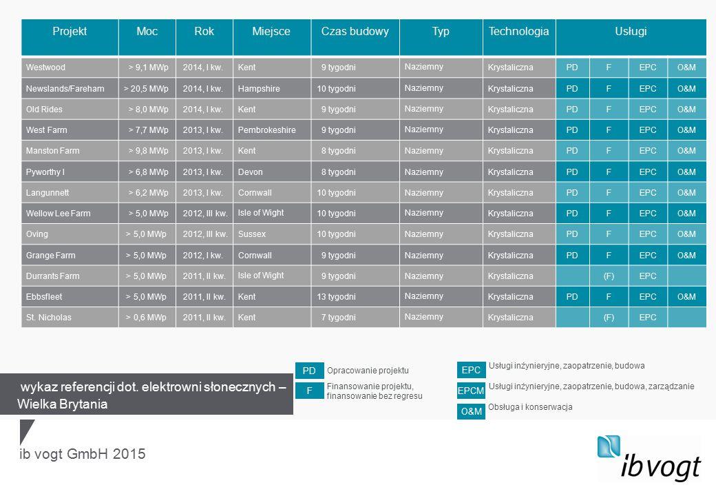ib vogt GmbH 2015 ProjektMocRokMiejsceCzas budowyTypTechnologiaUsługi Westwood > 9,1 MWp 2014, I kw.Kent 9 tygodniNaziemnyKrystalicznaPDFEPCO&M Newsla