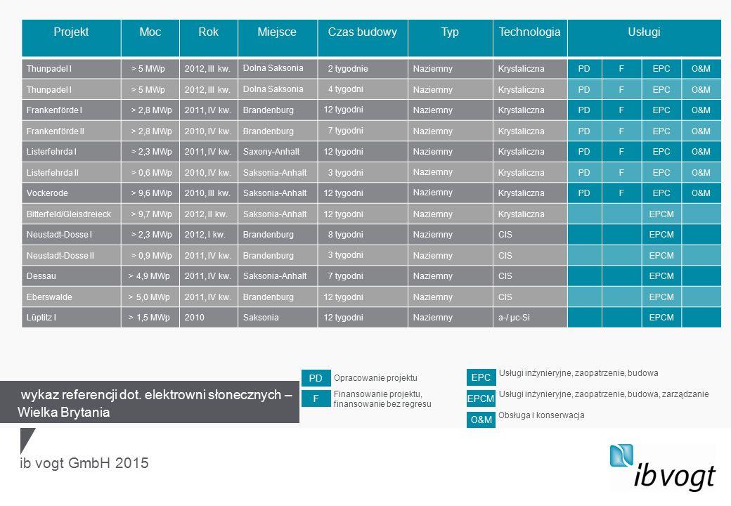 ib vogt GmbH 2015 ProjektMocRokMiejsceCzas budowyTypTechnologiaUsługi Thunpadel I > 5 MWp2012, III kw. Dolna Saksonia 2 tygodnieNaziemnyKrystalicznaPD