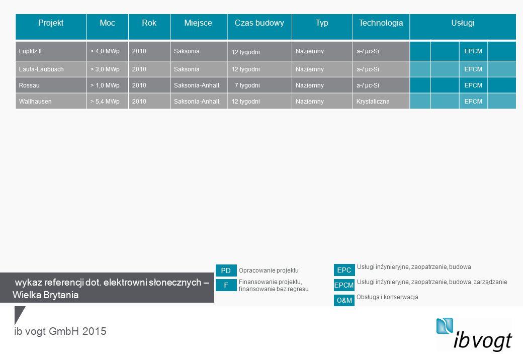 ib vogt GmbH 2015 ProjektMocRokMiejsceCzas budowyTypTechnologiaUsługi Lüptitz II> 4,0 MWp2010Saksonia 12 tygodni Naziemnya-/ µc-SiEPCM Lauta-Laubusch> 3,0 MWp2010Saksonia12 tygodniNaziemnya-/ µc-SiEPCM Rossau> 1,0 MWp2010Saksonia-Anhalt 7 tygodniNaziemnya-/ µc-SiEPCM Wallhausen> 5,4 MWp2010Saksonia-Anhalt12 tygodniNaziemnyKrystalicznaEPCM wykaz referencji dot.