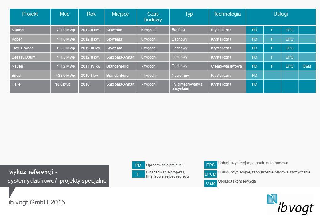 ib vogt GmbH 2015 ProjektMocRokMiejsceCzas budowy TypTechnologiaUsługi Maribor > 1,0 MWp2012, II kw.Słowenia 6 tygodniRooftopKrystalicznaPDFEPC Koper > 1,0 MWp2012, II kw.Słowenia 6 tygodniDachowyKrystalicznaPDFEPC Slov.