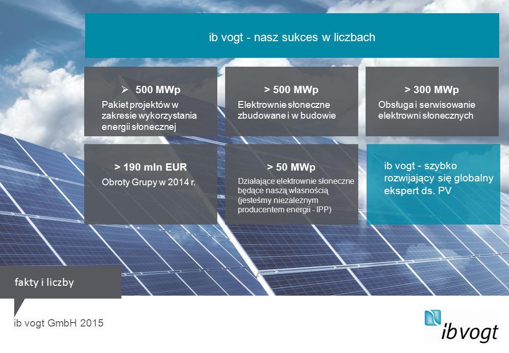 > 300 MWp Obsługa i serwisowanie elektrowni słonecznych ib vogt GmbH 2015 ib vogt - nasz sukces w liczbach > 500 MWp Elektrownie słoneczne zbudowane i w budowie > 50 MWp Działające elektrownie słoneczne będące naszą własnością (jesteśmy niezależnym producentem energii - IPP)  500 MWp Pakiet projektów w zakresie wykorzystania energii słonecznej > 190 mln EUR Obroty Grupy w 2014 r.
