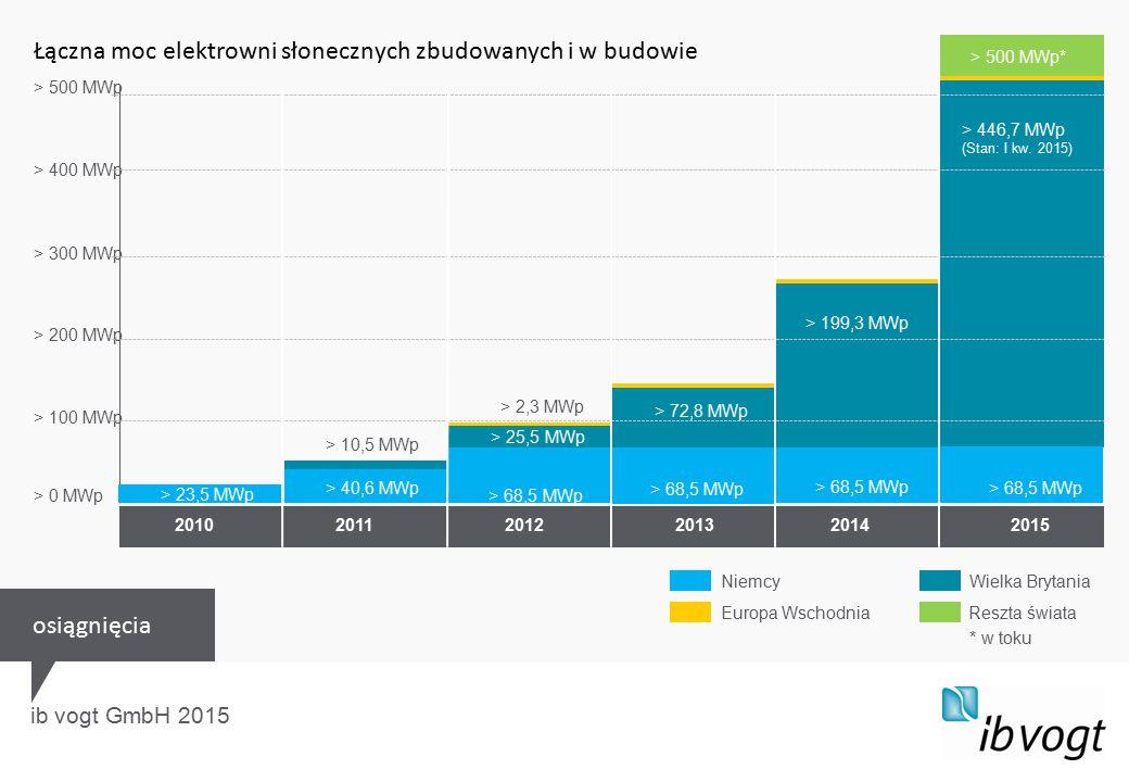 ib vogt GmbH 2015 2010 2011 2012 2013 2014 2015 > 500 MWp > 400 MWp > 300 MWp > 200 MWp > 100 MWp > 0 MWp > 25,5 MWp > 72,8 MWp > 199,3 MWp > 446,7 MWp (Stan: I kw.