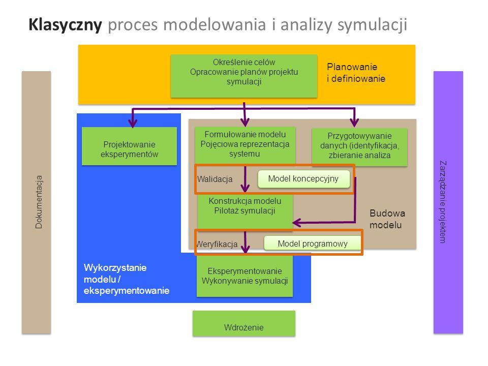 Klasyczny proces modelowania i analizy symulacji Planowanie i definiowanie Budowa modelu Wykorzystanie modelu / eksperymentowanie Określenie celów Opracowanie planów projektu symulacji Określenie celów Opracowanie planów projektu symulacji Formułowanie modelu Pojęciowa reprezentacja systemu Formułowanie modelu Pojęciowa reprezentacja systemu Projektowanie eksperymentów Przygotowywanie danych (identyfikacja, zbieranie analiza Wdrożenie Eksperymentowanie Wykonywanie symulacji Eksperymentowanie Wykonywanie symulacji Model programowy Weryfikacja Model koncepcyjny Walidacja Konstrukcja modelu Pilotaż symulacji Dokumentacja Zarządzanie projektem