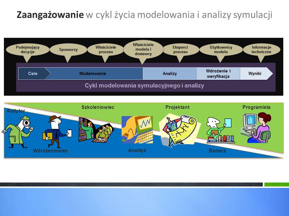 Zaangażowanie w cykl życia modelowania i analizy symulacji Badacz Audytor ProgramistaProjektantSzkoleniowiec Wdrożeniowiec Analityk