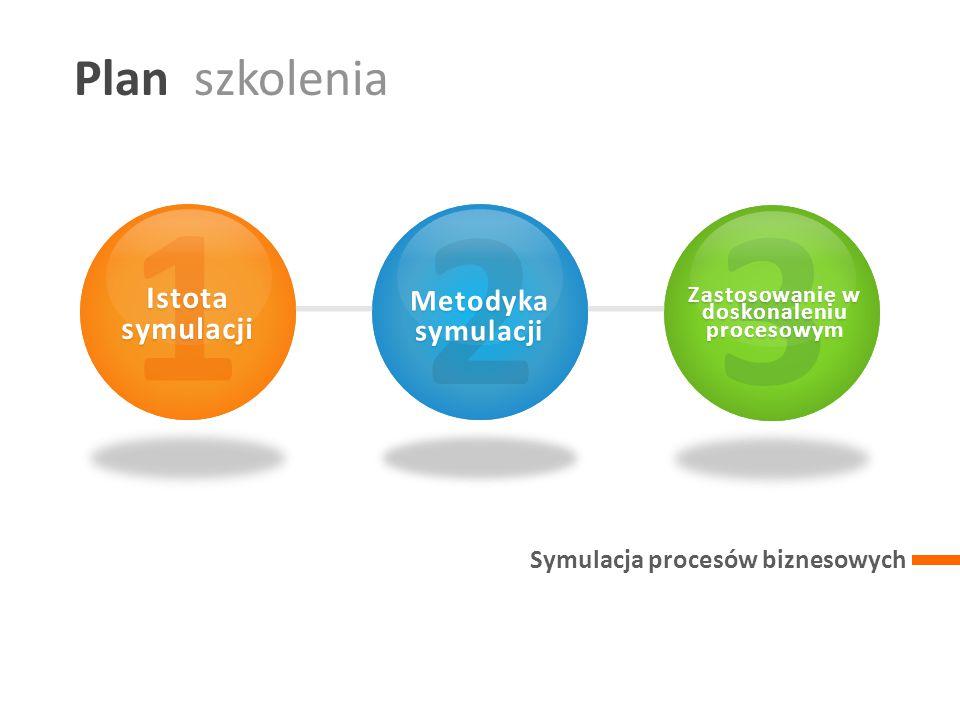 Plan szkolenia 1 2 3 Symulacja procesów biznesowych 1 Istota symulacji 2 Metodyka symulacji 3 Zastosowanie w doskonaleniu procesowym