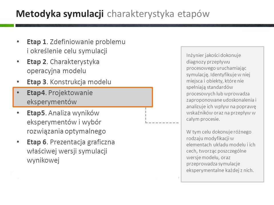 Etap 1.Zdefiniowanie problemu i określenie celu symulacji Etap 2.
