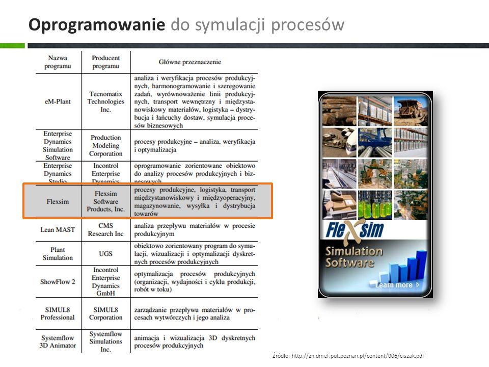 Oprogramowanie do symulacji procesów Źródło: http://zn.dmef.put.poznan.pl/content/006/ciszak.pdf