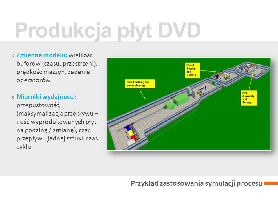 » Zmienne modelu: wielkość buforów (czasu, przestrzeni), prędkość maszyn, zadania operatorów » Mierniki wydajności: przepustowość, (maksymalizacja przepływu – ilość wyprodukowanych płyt na godzinę / zmianę), czas przepływu jednej sztuki, czas cyklu Produkcja płyt DVD Przykład zastosowania symulacji procesu