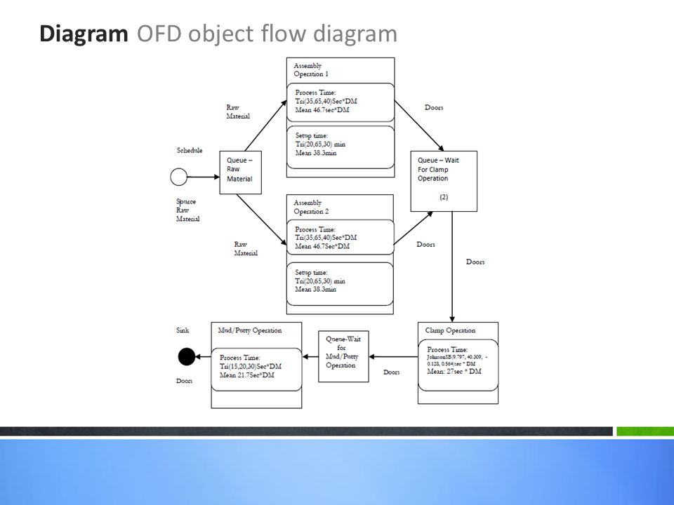 Diagram OFD object flow diagram