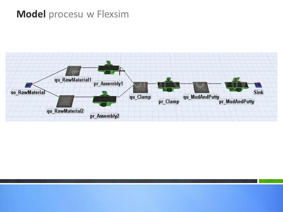 Model procesu w Flexsim