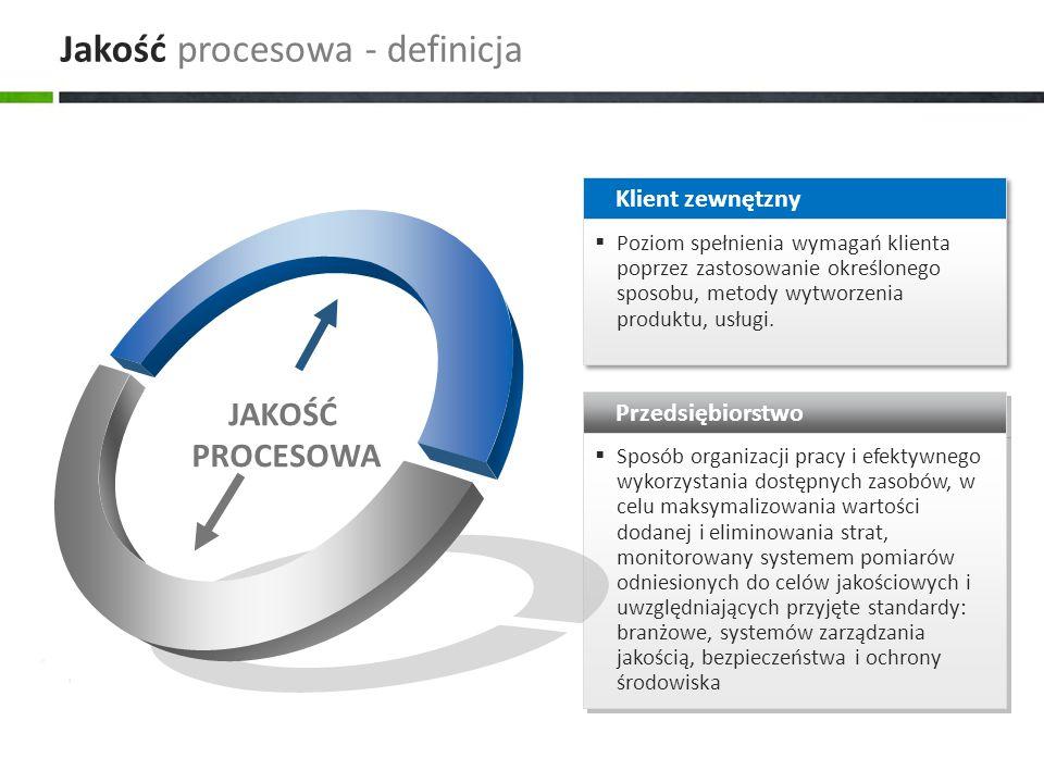 Jakość procesowa - definicja JAKOŚĆ PROCESOWA Klient zewnętzny  Poziom spełnienia wymagań klienta poprzez zastosowanie określonego sposobu, metody wytworzenia produktu, usługi.