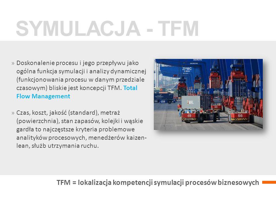 » Doskonalenie procesu i jego przepływu jako ogólna funkcja symulacji i analizy dynamicznej (funkcjonowania procesu w danym przedziale czasowym) bliskie jest koncepcji TFM.