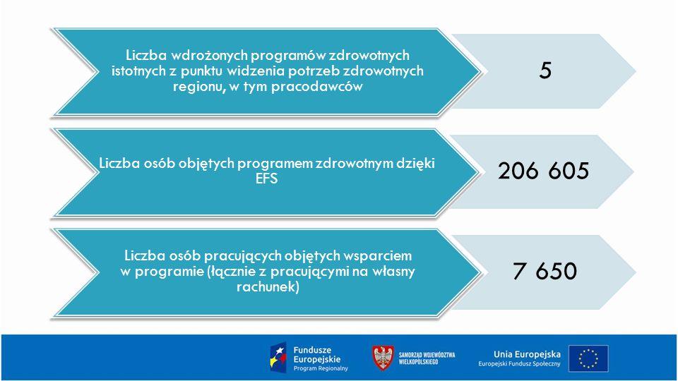 Liczba wdrożonych programów zdrowotnych istotnych z punktu widzenia potrzeb zdrowotnych regionu, w tym pracodawców 5 Liczba osób objętych programem zdrowotnym dzięki EFS 206 605 Liczba osób pracujących objętych wsparciem w programie (łącznie z pracującymi na własny rachunek) 7 650