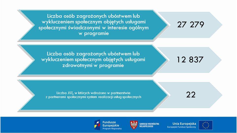 Liczba osób zagrożonych ubóstwem lub wykluczeniem społecznym objętych usługami społecznymi świadczonymi w interesie ogólnym w programie 27 279 Liczba osób zagrożonych ubóstwem lub wykluczeniem społecznym objętych usługami zdrowotnymi w programie 12 837 Liczba JST, w których wdrożono w partnerstwie z partnerami społecznymi system realizacji usług społecznych 22