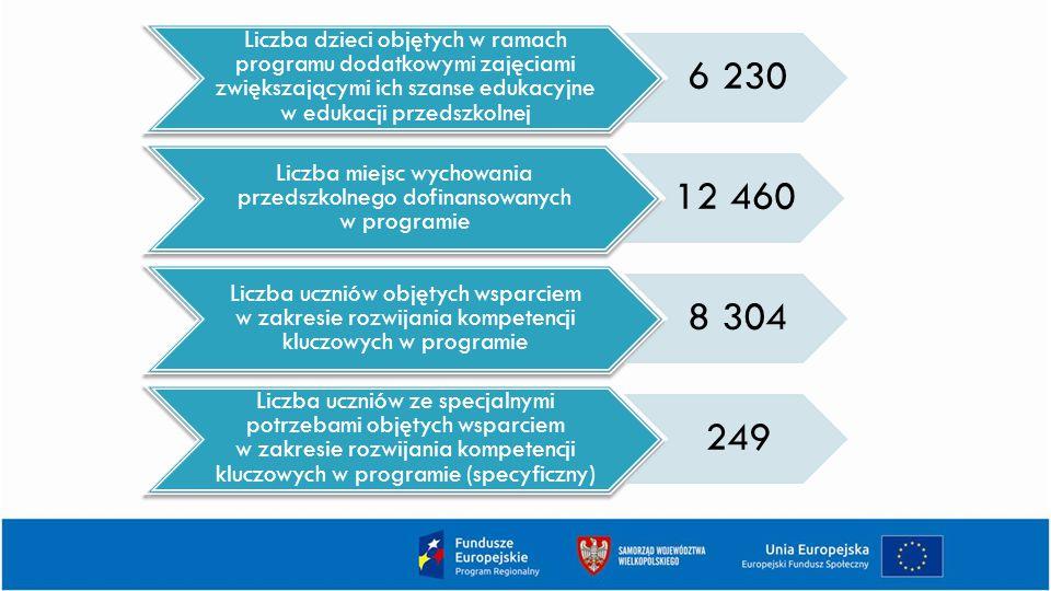 Liczba dzieci objętych w ramach programu dodatkowymi zajęciami zwiększającymi ich szanse edukacyjne w edukacji przedszkolnej 6 230 Liczba miejsc wychowania przedszkolnego dofinansowanych w programie 12 460 Liczba uczniów objętych wsparciem w zakresie rozwijania kompetencji kluczowych w programie 8 304 Liczba uczniów ze specjalnymi potrzebami objętych wsparciem w zakresie rozwijania kompetencji kluczowych w programie (specyficzny) 249