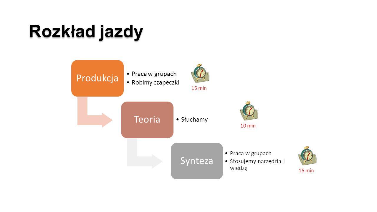 Rozkład jazdy Produkcja Praca w grupach Robimy czapeczki Teoria Słuchamy Synteza Praca w grupach Stosujemy narzędzia i wiedzę 15 min 10 min 15 min