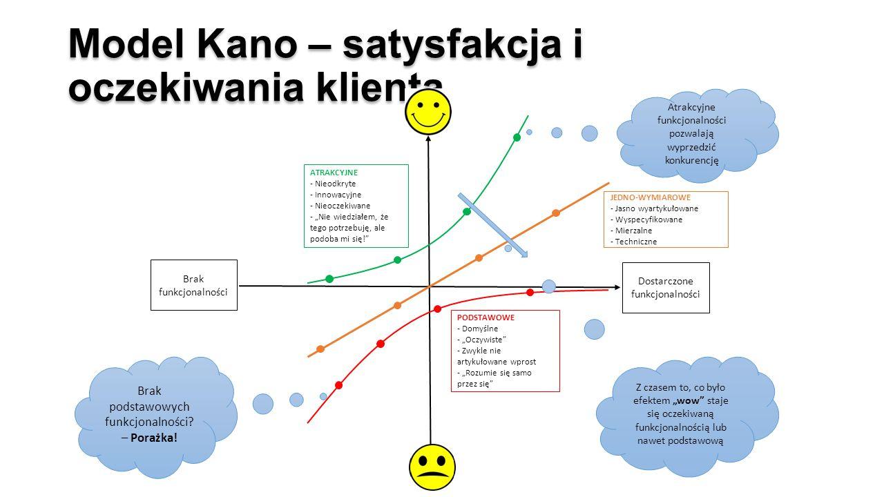 """Model Kano – satysfakcja i oczekiwania klienta ATRAKCYJNE - Nieodkryte - Innowacyjne - Nieoczekiwane - """"Nie wiedziałem, że tego potrzebuję, ale podoba mi się! PODSTAWOWE - Domyślne - """"Oczywiste - Zwykle nie artykułowane wprost - """"Rozumie się samo przez się Brak podstawowych funkcjonalności."""