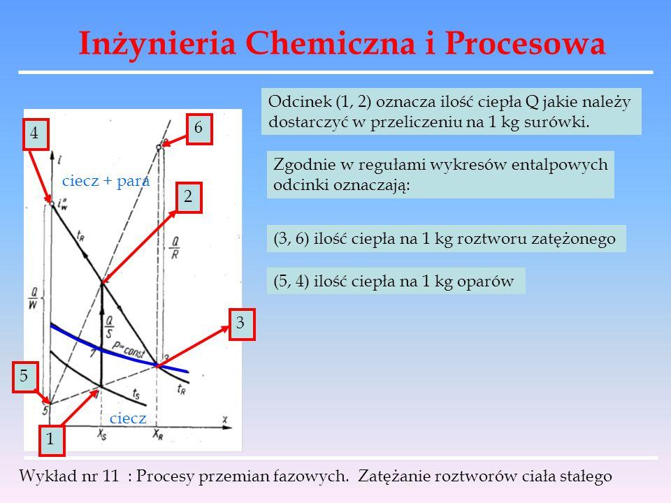 Inżynieria Chemiczna i Procesowa Wykład nr 11 : Procesy przemian fazowych. Zatężanie roztworów ciała stałego 1 3 ciecz ciecz + para 2 4 Odcinek (1, 2)